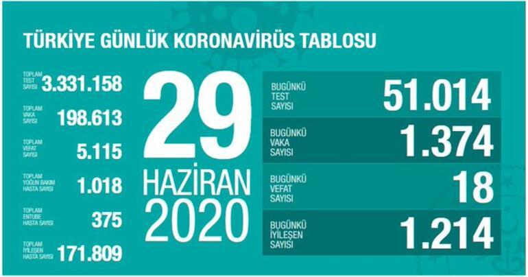 Son dakika: Sağlık Bakanı Fahrettin Koca 29 Haziran corona virüsü tablosunu paylaştı